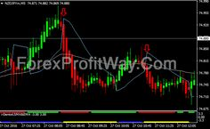 Pin By Forex Guru On Forex Advice Pinterest