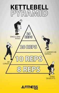 Visual Workouts For Everyone Fitness Workouts, Kettlebell Workout Routines, Crossfit Workouts At Home, Kettlebell Challenge, Kettlebell Circuit, Kettlebell Training, Gym Workout Tips, Workout Challenge, Kettlebell Deadlift