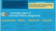 Chart describing mental health epidemics in America.