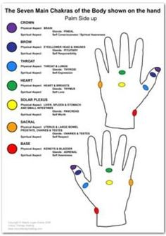chakras | repinned by http://Reiki-Master-Training.com