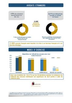 Les Chiffres-clés de la profession actualisés pour l'année 2016 | Observatoire du Conseil national des barreaux | Septembre 2016