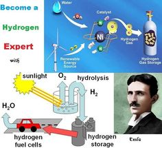 People that demand Tesla's Papers to be released by the CIA Nikola Tesla, Tesla S, Mineral Chart, Alternative Energy Sources, Educational Websites, Quantum Physics, Physicist, Science, Electrical Engineering