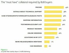 Diferencia entre B2B y B2C (Infografía) Internet Marketing, Online Marketing, Digital Marketing, Shipping Information, Marketing Articles, Increase Sales, Marca Personal, Customer Experience, Case Study