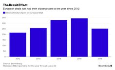 Dealmakers Get Brexit Blues in Biggest Demerger in History