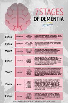 Seven Stages of Dementia – Walkin Lab – Trend Medical Stages Of Dementia, Dementia Symptoms, Dementia Care, Alzheimer's And Dementia, Lewy Body Dementia Stages, Early Onset Dementia, Dealing With Dementia, What Is Dementia, Speech Therapy