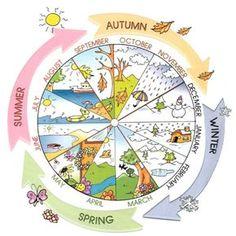 Roue des saisons en anglais