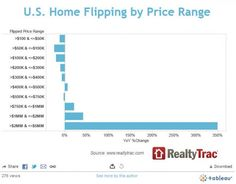 Flipping on houses priced between $2 and $5 million was up a ridiculous 350%