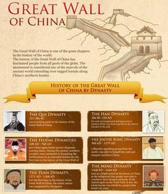 Some facts about the Great Wall