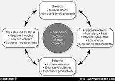 social cognitive patterns possibility essay