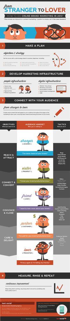 Cómo hacer marketing de marca online en 2013 #infografia #infographic | TICs y Formación