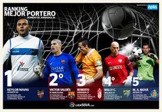 Meilleur Gardien de la Liga : Quel portier domine ce classement ? - http://www.actusports.fr/91679/meilleur-gardien-de-la-liga-quel-portier-domine-ce-classement/