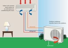 How Air Conditioner Works?