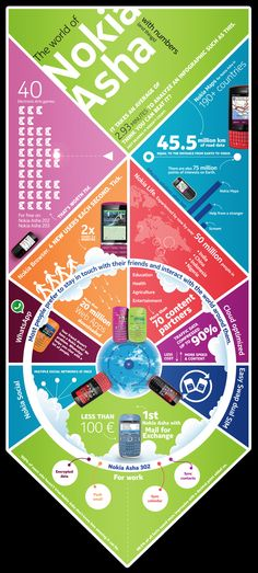 The incredible story of the Nokia Asha in numbers!