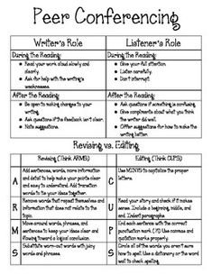 Distribute to students to keep them on track while editing their writing with peers. Includes CUPS and ARMS for Editing and Revising, respectively. Fourth Grade Writing, 6th Grade Ela, Middle School Writing, Writing Lessons, Teaching Writing, Writing Activities, Writing Resources, Writing Ideas, Teaching Ideas