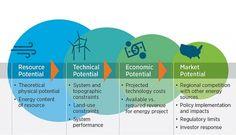 El potencial económico de las renovables se ha triplicado, según el NREL