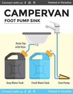 This is the perfect DIY guide to installing a campervan water system. It shows you how to collect water and install a gravity-fed sink, hand sink pump, foot s ..