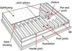 Steel framing and construction ign floor lo how to use and build beams girders insert update girder beams floor system for an office buildingFloor Framing StructureWhat Is The Difference Between A Beam. Framing Construction, New Home Construction, Pier And Beam Foundation, Floor Framing, Metal Floor, Garage Remodel, Concrete Slab, Mid Century Decor, Home Repairs