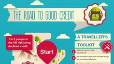 Infographic: The Road to Good Credit