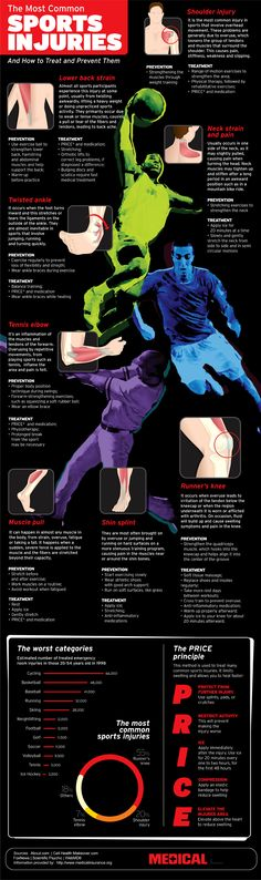 Different sports cause different injuries and the can cause major damage to the body. This infographic takes a look at common sports injuries and the