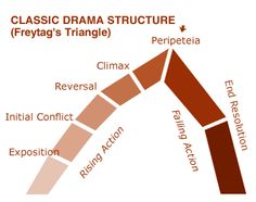 The Three-Act Structure (article at TerribleMinds.com).