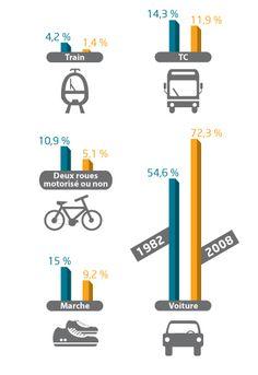 Evolution des principaux modes de #transport sur les trajets #domiciletravail