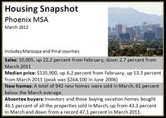 Housing Snapshot: Phoenix. Read more here http://www.armandomontelongo.com/news/phoenix-05072012/
