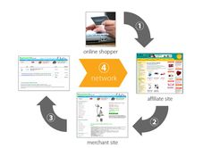 Affiliate Marketing Explained: What is affiliate marketing ? - Online Solution