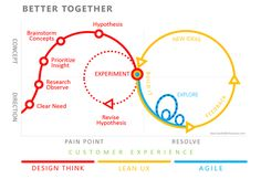 Infographic - Design Thinking, Lean UX, Agile | UX Central | Rob Cowie