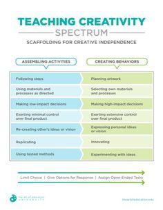 Teaching for Creativity - The Art of Education University Curriculum Planning, Art Curriculum, High School Art, Middle School Art, Creative Teaching, Teaching Art, Art Classroom Management, Art Basics, Art Worksheets