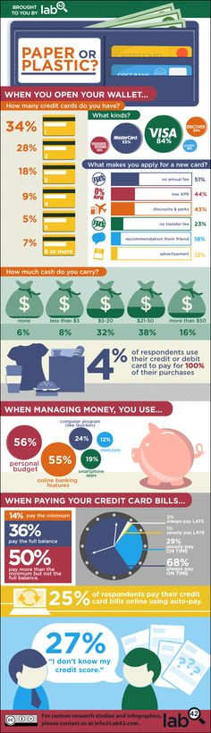 Not really a social media infographic, but very interesting.