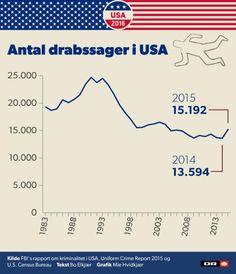 FBI præsenterer trist statistik: Antallet af drab stiger for første gang i årevis | Valg i USA 2016 | DR