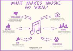 what makes music go viral 650x457 Digital music Promotion Make Music Viral