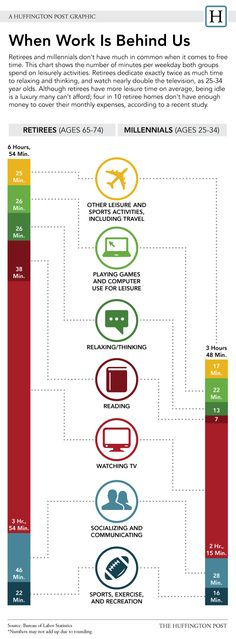 How Retirees And Millennials Spend Their Free Time (INFOGRAPHIC)