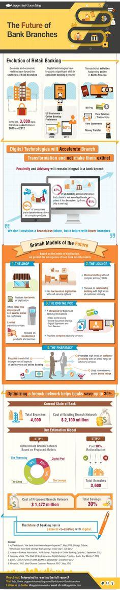 Infografik mit vier Modellen für die kundenorientierte Gestaltung von Bankfilialen (leider mit uuuuuuuralten Zahlen von 2011 und 2012). Vielleicht ist aber das Modell Filiale seit 2013 eh tot ;-)