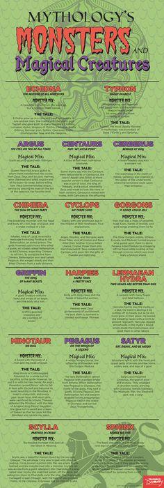 mythologys creatures monsters magical skinny poster and Mythologys Monsters and Magical Creatures Skinny PosterYou can find Magical creatures and more on our website Greek Creatures, Magical Creatures, Fantasy Creatures, Mythical Creatures List, Greek Mythological Creatures, Mythological Monsters, Greek Monsters, Myths & Monsters, Greek And Roman Mythology