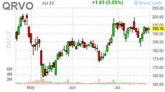 Stock Screener, Nasdaq 100, Insider Trading, Gbp Usd, Time News, Crude Oil, Asset Management