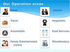 wemarkindia provides mystery shopping service for almost every field of business. Check out areas of operation.