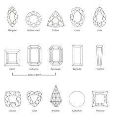Les tailles de pierres précieuses