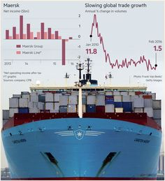 May 4 2016: Profits at AP Møller-Maersk slumped as record low container shipping rates and the weak oil price hurt the Danish conglomerate