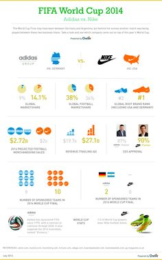 4ba923aad7 Did Nike or Adidas win the World Cup  Bring on the battle of the sponsors.  Owler