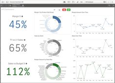 Excel Dashboard showing Trends, Averages, Aggregates, and
