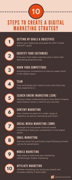10-Steps-To-Create-A-Digital-Marketing-Strategy-2017 Creating A Digital Marketing Strategy 2017: 10 Simple Steps Blog Marketing