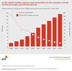 Ebooks in 2015: Trends and Forecasts Part 1