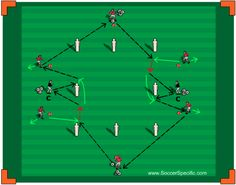 Combination Play to Penetrate in the Final Third gives your players the opportunity to work on wall passes, combination play and man runs. Soccer Practice Plans, Soccer Shooting Drills, Soccer Passing Drills, Football Training Drills, Football Workouts, Football Program, Football Soccer, Soccer Sports, Soccer Tips
