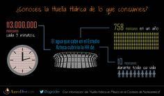 En el Estadio Azteca caben 100 mil personas. ¿Para qué serviría si lo llenáramos de agua?