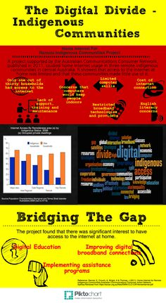 Mean Girls Essay Resources For Closing The Digital Divide  Infographic Digital And  Educational Technology Definition Essay Ideas also Nyu Entrance Essay Resources For Closing The Digital Divide  Infographic Digital And  Wuthering Heights Essays