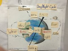 Science TEKS Demonstrate that Earth rotates on its axis once approximately every 24 hours causing the day/night cycle and the apparent movement of the Sun across the sky Science Classroom, Teaching Science, Science Activities, Interactive Word Wall, Sensory Words, Sun Projects, 6th Grade Science, Word Walls, Unit Plan