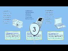 AdWords: 3 steps to keyword success!