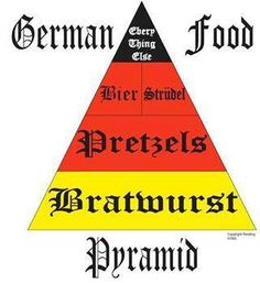 460fb48d11 german food pyramid - Bier should definitely be at the bottom! So very  wonderful after a long walk. Heritage Gifts