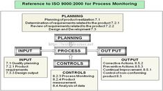iso 9000 process monitoring High Speed Machining, Process Flow Chart, Industrial Engineering, Process Improvement, Management, How To Plan